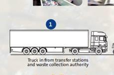 Waste escapes from Veolia bulk transporter